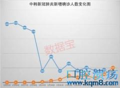 韩国新冠肺炎单日新增病例超过中国,但真正令人揪心的是伊朗!